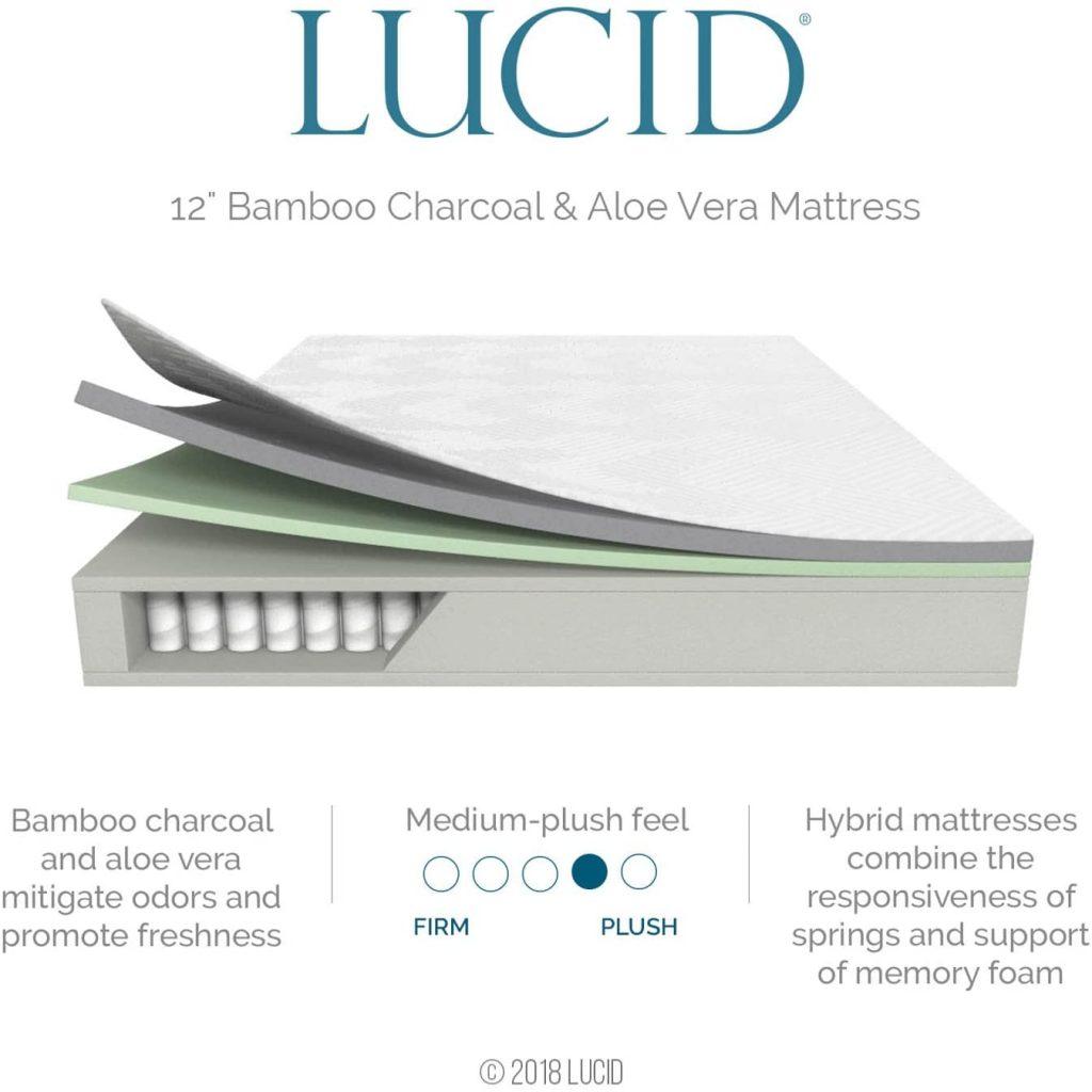 LUCID Hybrid Mattress Firmness